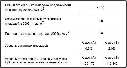 анализ-склады-2006