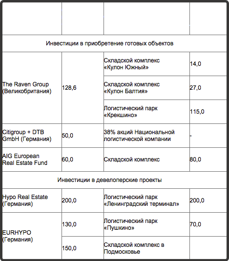 склады-инвестиции-2005