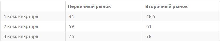 Таблица. Средние цены квартир в г. Пушкино по комнатности, руб.