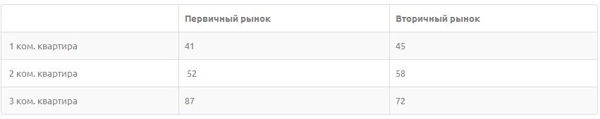 Таблица. Средняя площадь квартир первичного и вторичного рынка в г. Долгопрудный, кв.м.