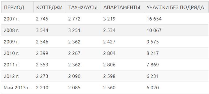 Таблица. Средневзвешенная стоимость 1 кв.м./1 сот (долл.)