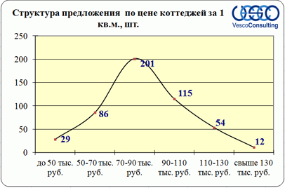 структура предложения по цене
