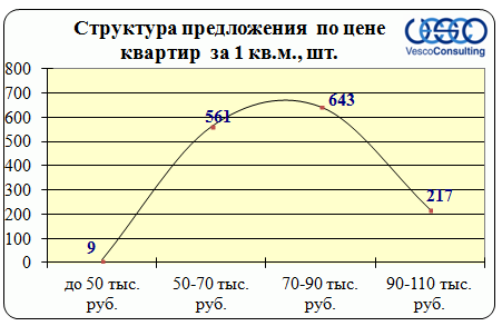 структура предложенния по цене за м2