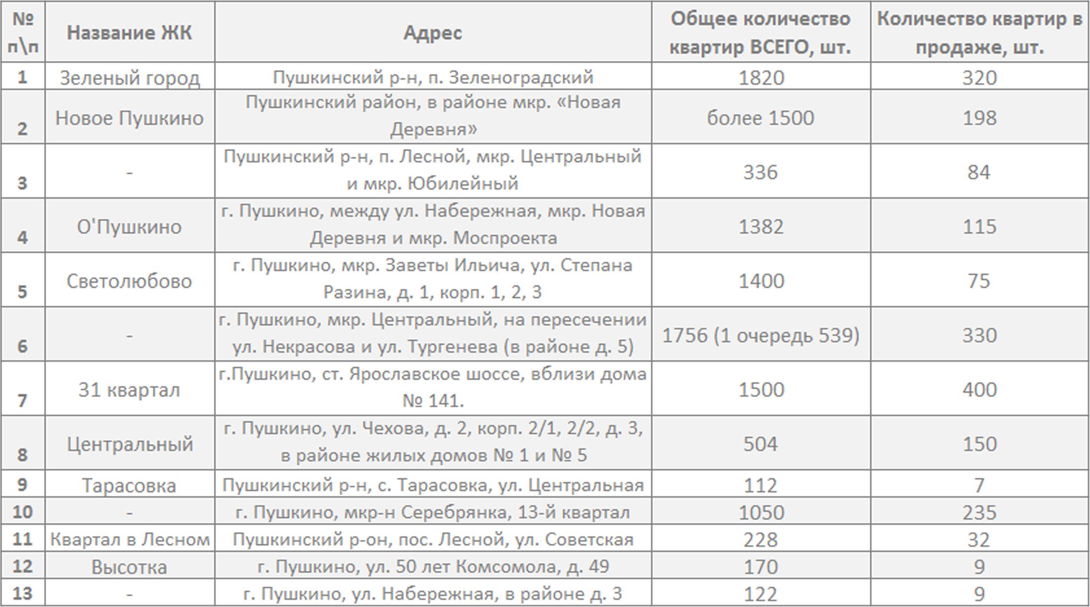 сравнительная таблица (рыночная конъюнктура)