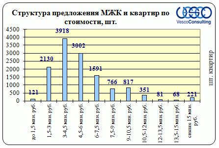 Продажа готовых таунхаусов в Подмосковье от застройщиков