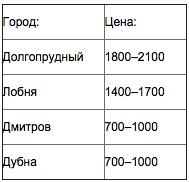 дмитр-новостройки