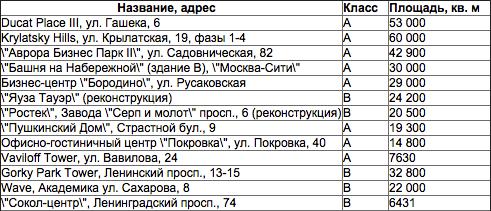 проекты-2015