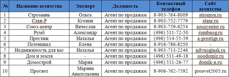 агентства