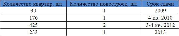 ногинск-колво