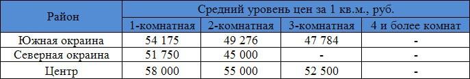 ногинск-район