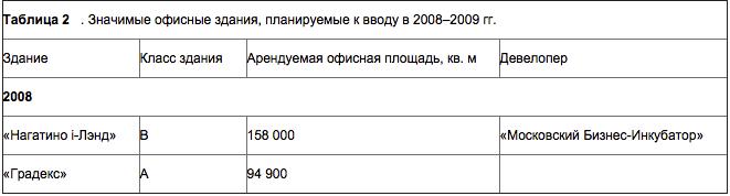 офисные-дания-2008-09