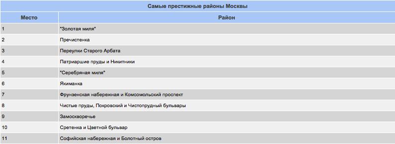 районы-москвы
