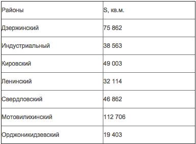 районы-перми